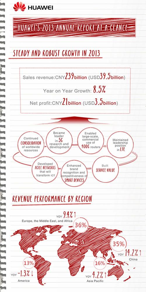 Huawei-Annual-Report-01