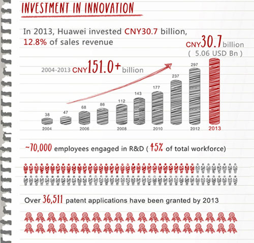 Huawei-Annual-Report-03