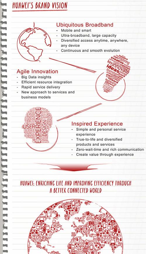 Huawei-Annual-Report-04