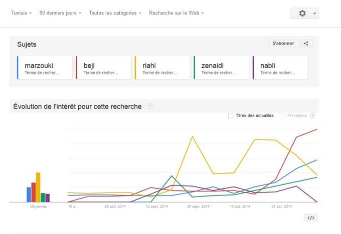 google-trends-05112014-15h30