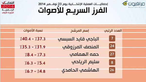 mourakiboun-elections-2014-1