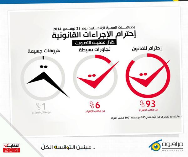 mourakiboun-elections-2014-2