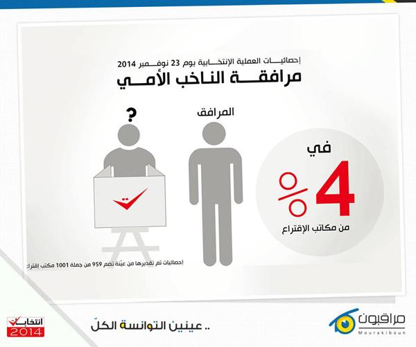 mourakiboun-elections-2014-3