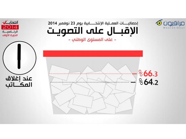 mourakiboun-elections-2014-5