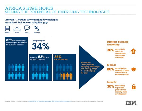 africa-ibm-potentiel-techno