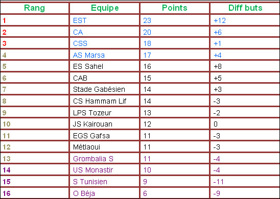 classement-foot-ligue1