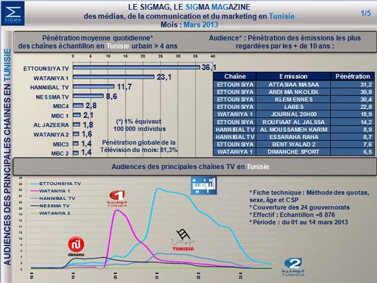 stat-tv-sigma-conseil-04201