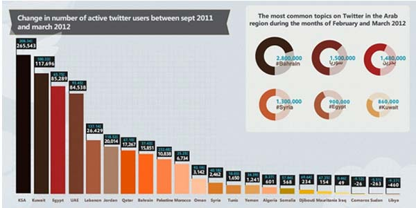 twitter-users-2011-2012